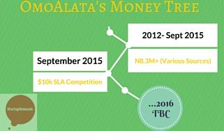 OmoAlata Money Tree