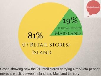 OmoAlata retail store coverage in Lagos