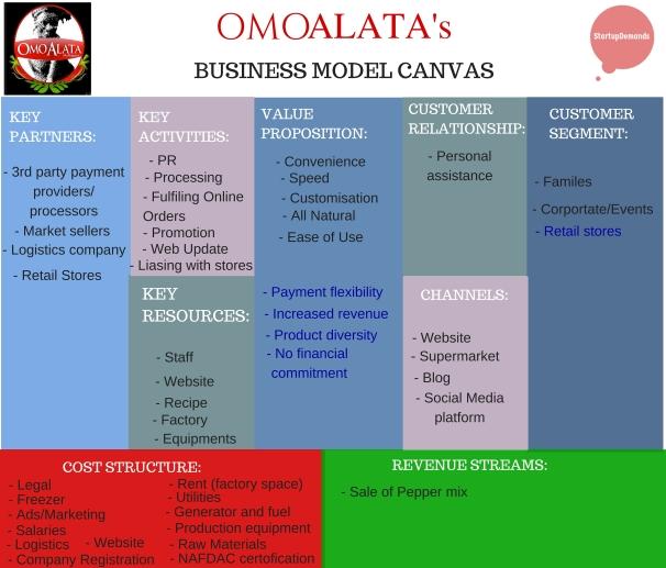 OmoAlata Business Model Canvas